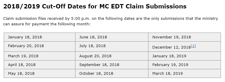 2018/2019 Cut-Off Dates for MC EDT Claim Submissions