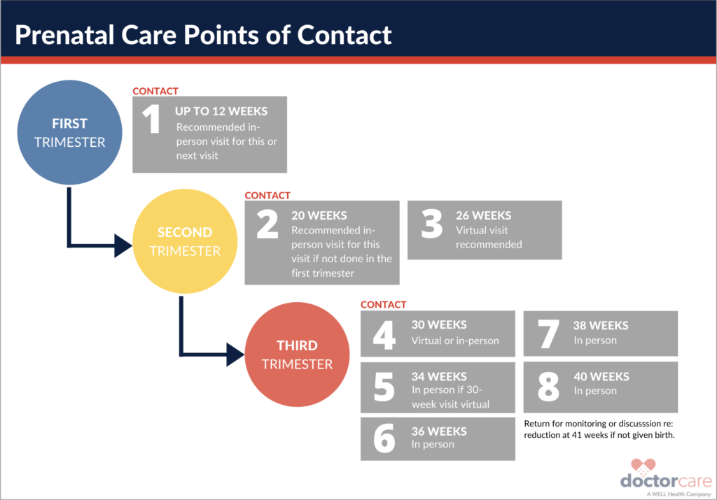 DoctorCare Prenatal Care Points of Contact