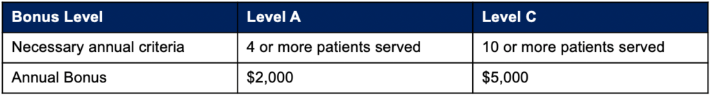 Chart describing necessary annual criter for Bonus Level A of $2,000 (4 or more patients served ) and Bonus Level C (10 or more patients served)